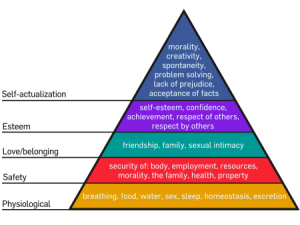 Maslow's Hierarchy of Needshttp://en.wikipedia.org/wiki/Maslow%27s_hierarchy_of_needs